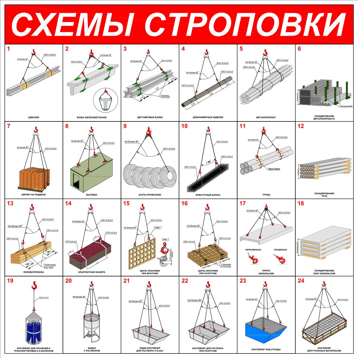 Схемы строповки грузов